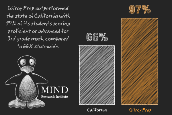 blended learning approach success at Gilroy Prep