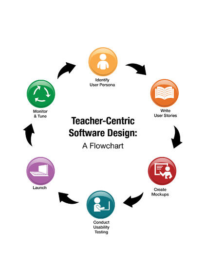 st math teacher centric software redesign