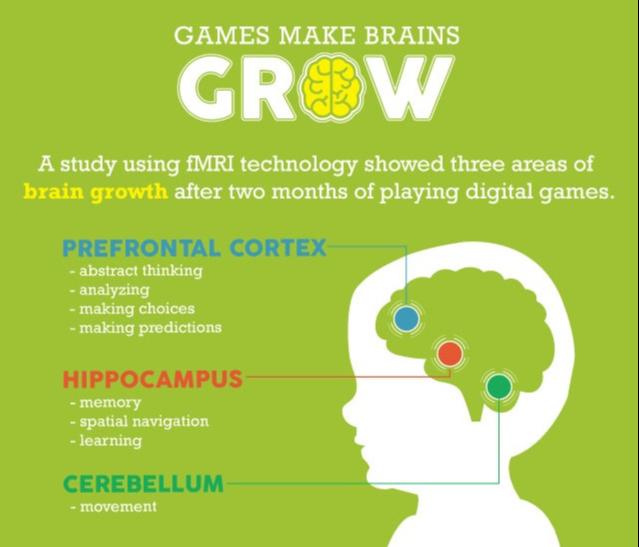 GameBased_Infographic_games_brains