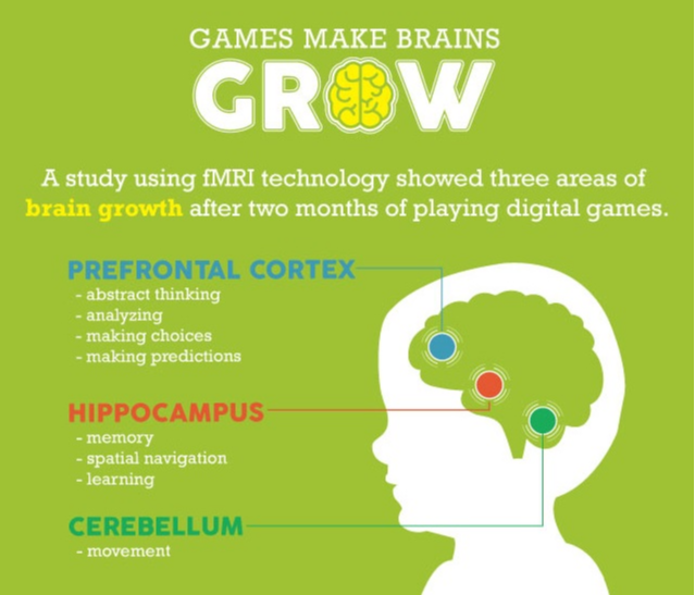 GameBased_Infographic_games_brains