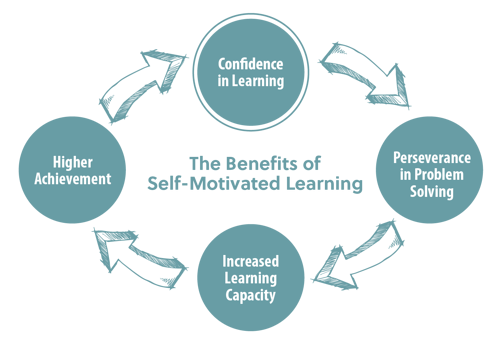 benefits-self-motivated-learning