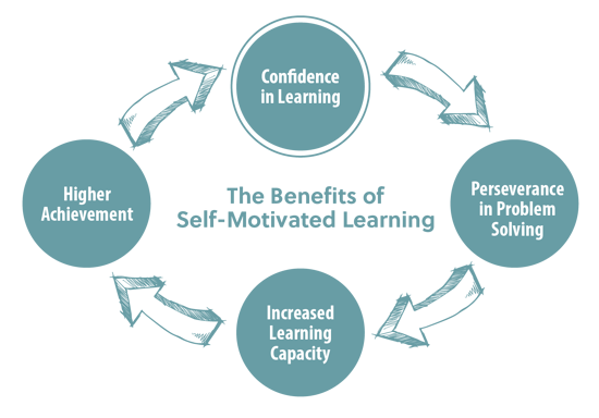 benefits-self-motivated-learning.png