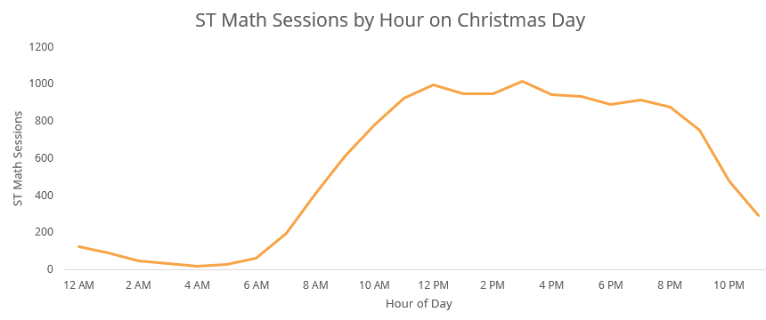 christmas-day-logins-graph-2019