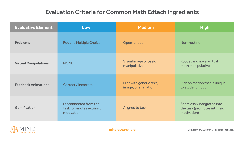 edtech-math-content-rubric