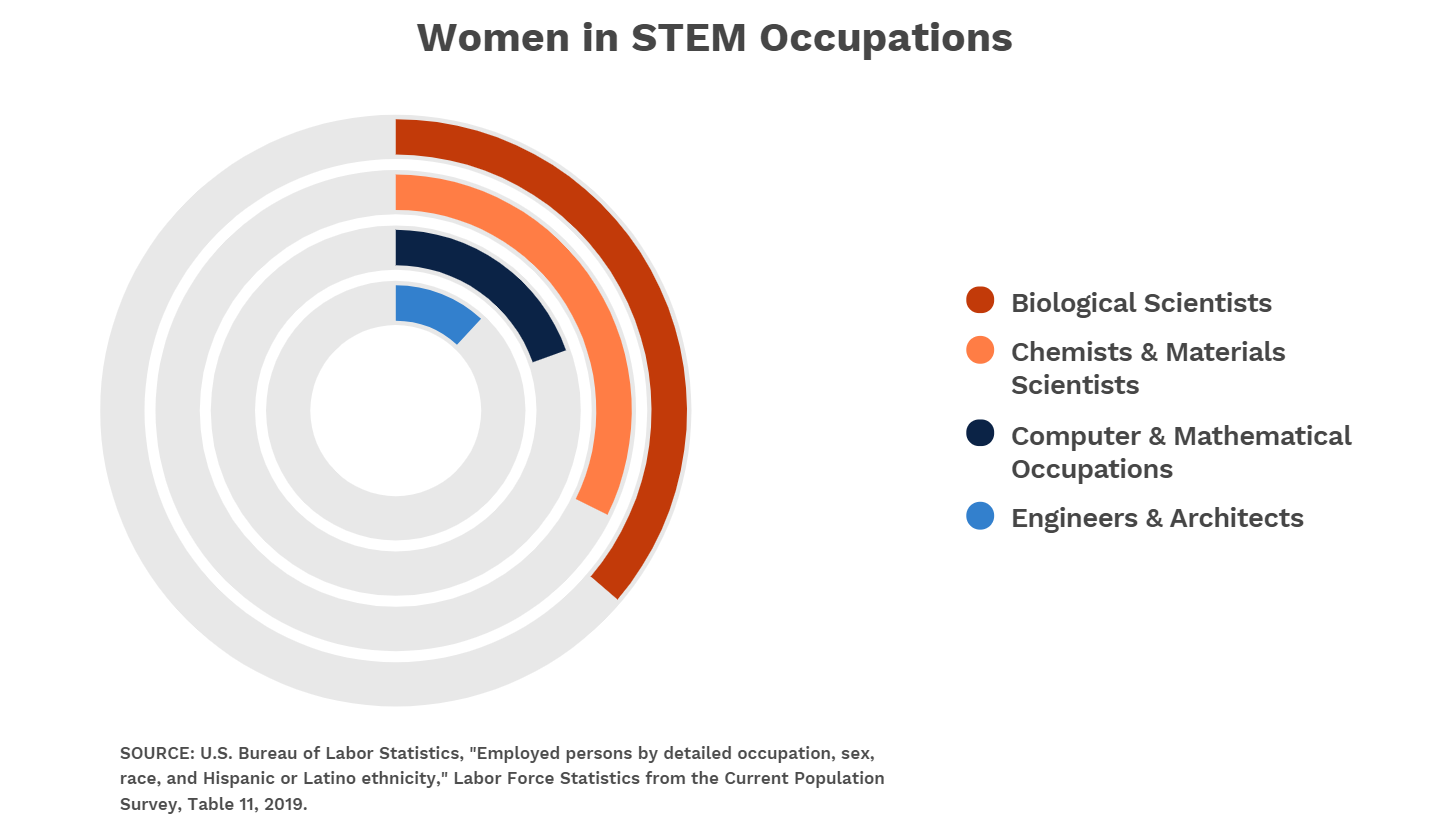 women-in-stem-occupations