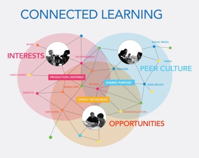 Connected_Learning_.png