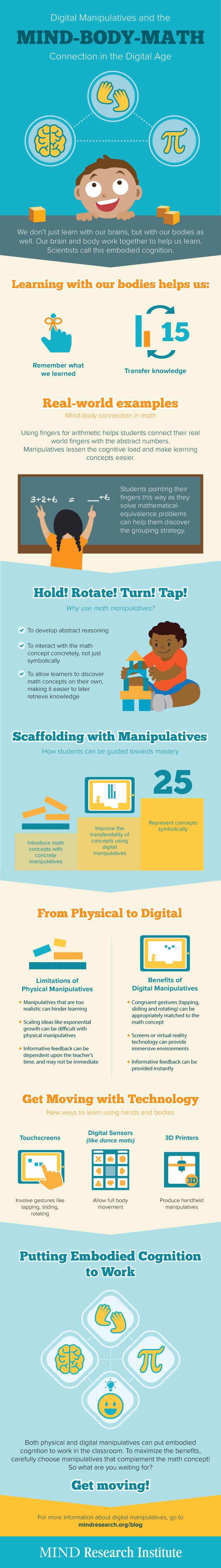 digital manipulatives infographic