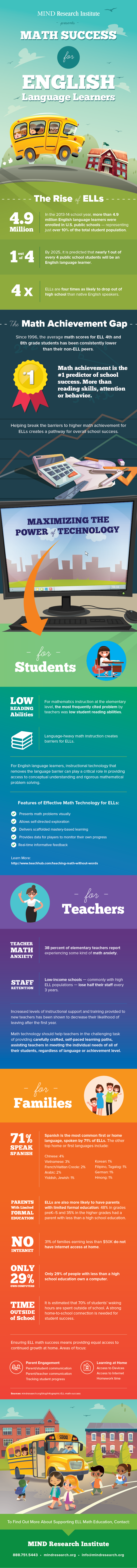 English Language Learners Infographic