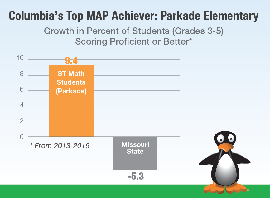 CPS Top MAP Achiever - Parkade Elementary.png