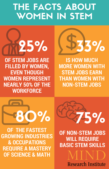 the facts about women in STEM fields
