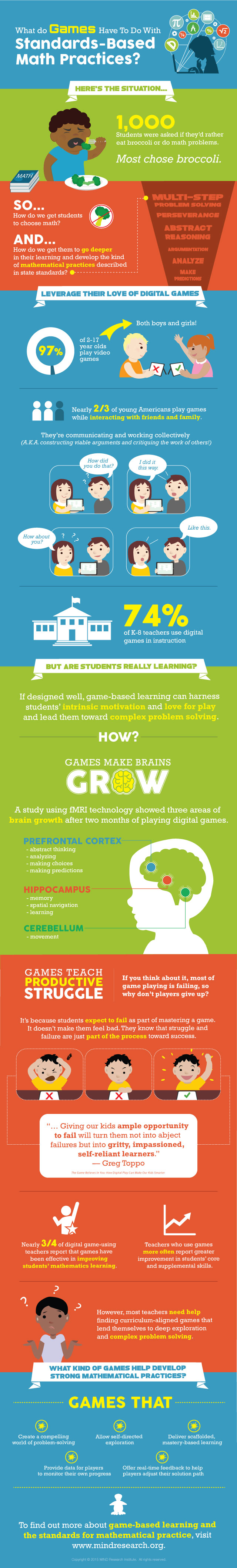 game based learning infographic
