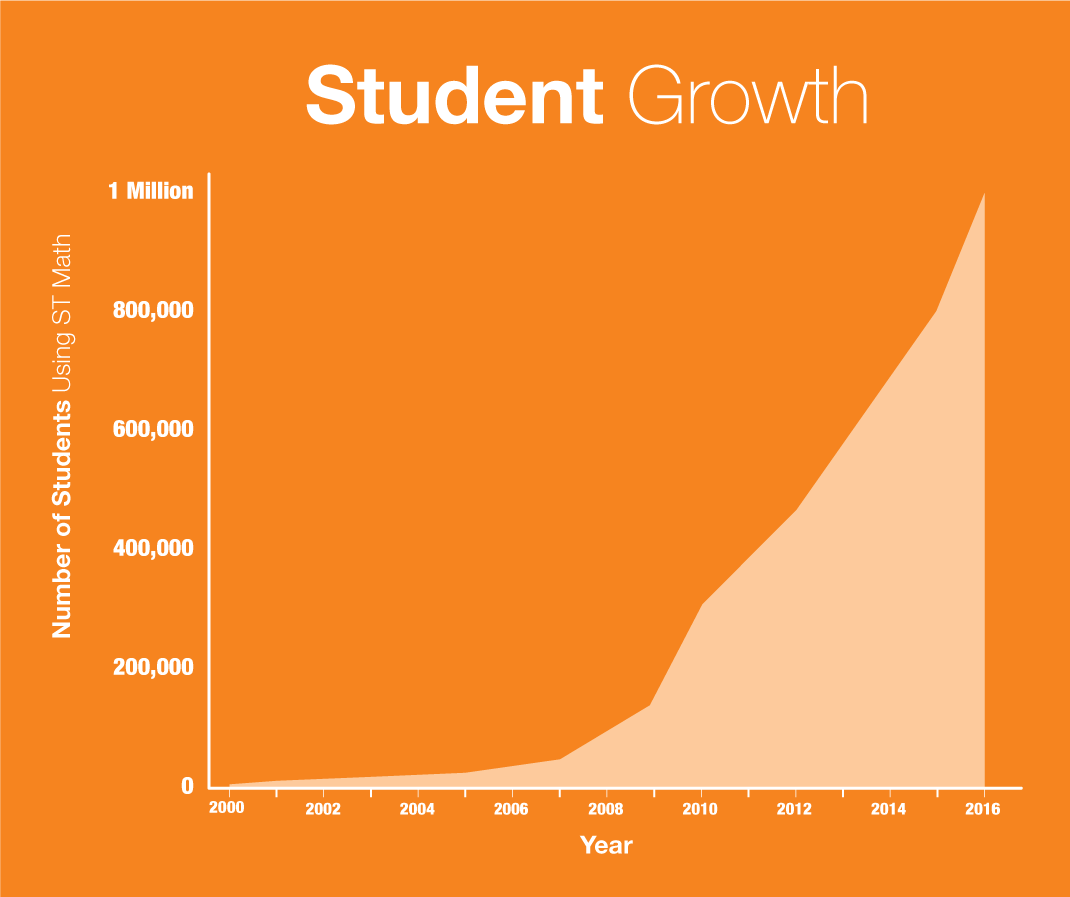 StudentGrowthChart_rev.png