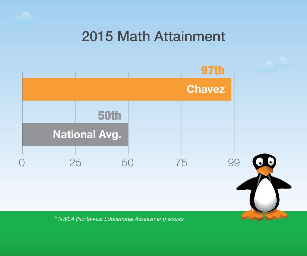 Chavez_ResultsGraph.jpg
