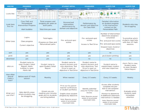 MSS/HSI ST Math Report Screens