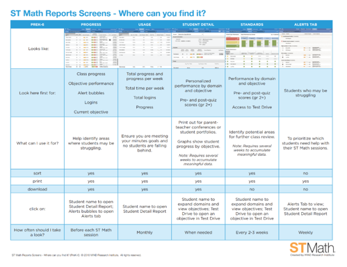 PreK-6 ST Math Report Screens