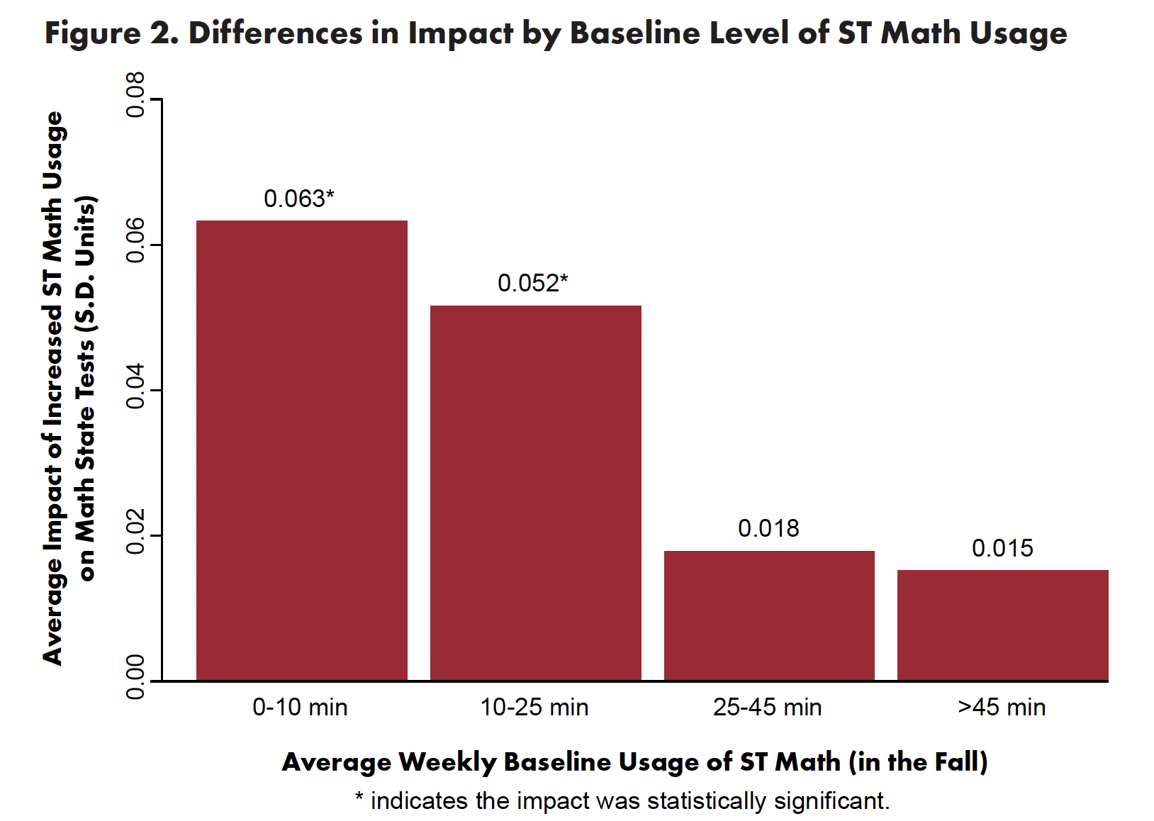Proving Ground figure shows that increased usage impacted state test scores