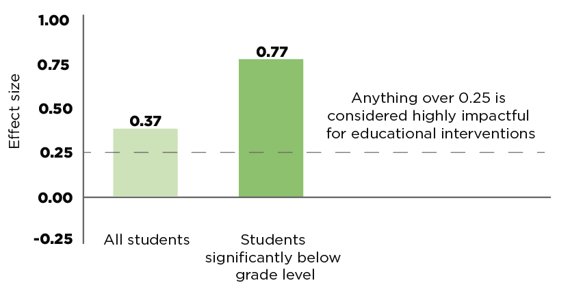 Rutherford study on ST-Math self beliefs, effect size