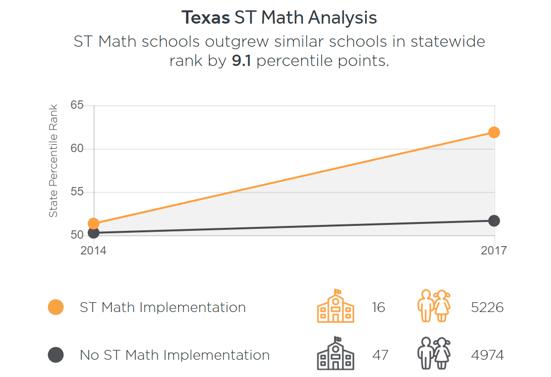 texas-st-math-analysis