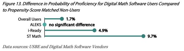 Proficiency chart from Utah STEM Action Center report, figure 13