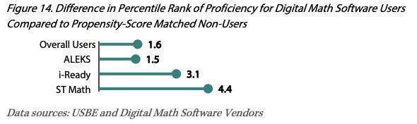 Percentile rank chart from Utah STEM Action Center report, figure 14