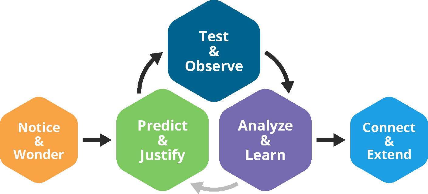 Problem-Solving-Process_Graphic-Mathematical-Discourse