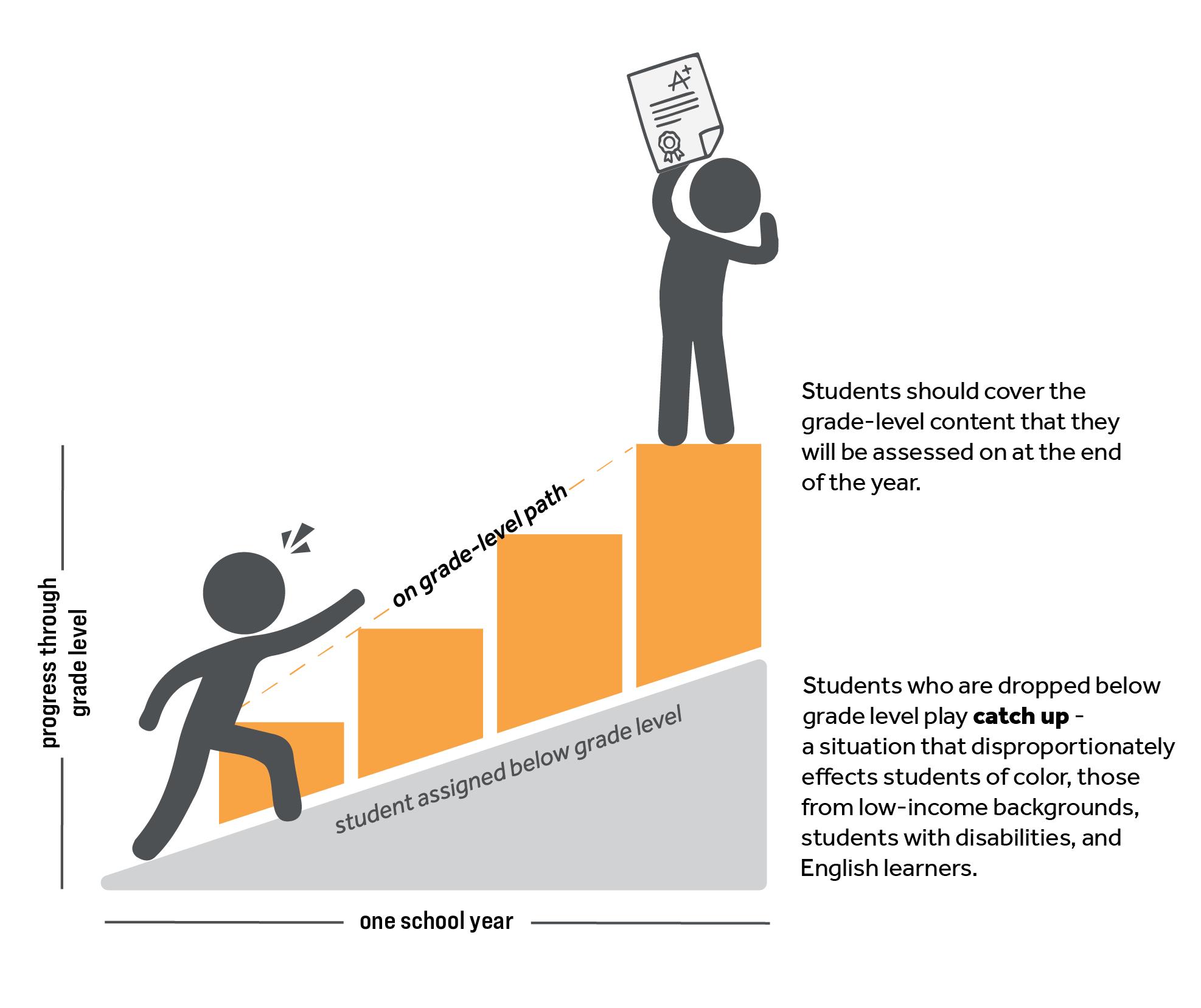 ST-Math graphic students on grade level versus below grade level