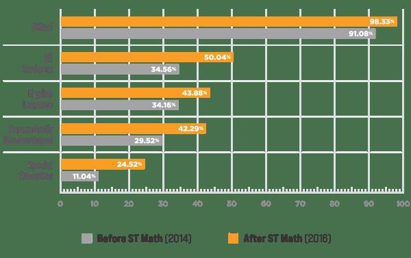 methodology-bar-graph
