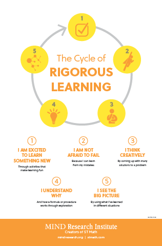 poster-image-cycle-rigorous-learning.png