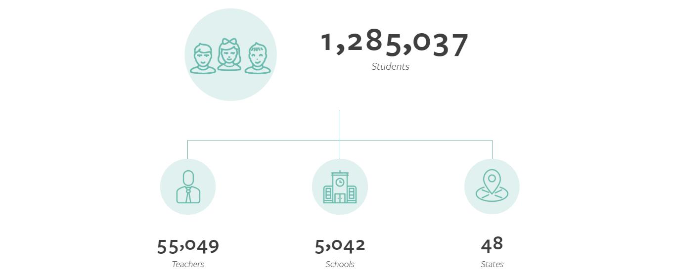 MIND 2019 Impact Numbers